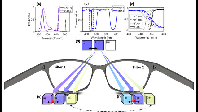 New color glasses created at UW-Madison allow us to see more of world