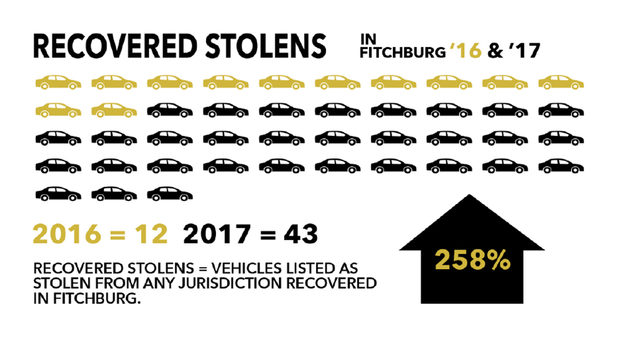 Area police address rise in stolen-auto incidents by juveniles