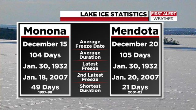 Lake Mendota is officially iced over, report says