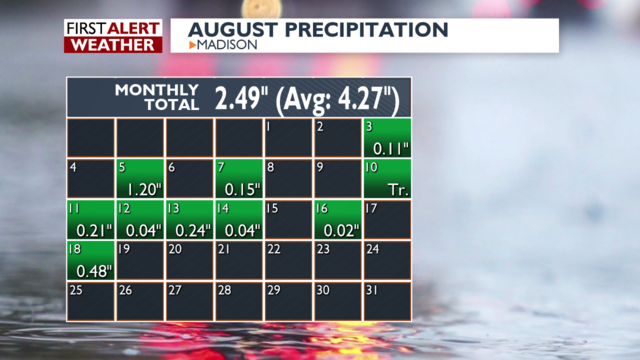 August ending on a much drier note this time around