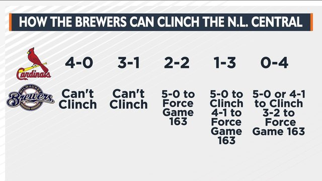 Win and they're in: Looking at Brewers' playoff hopes