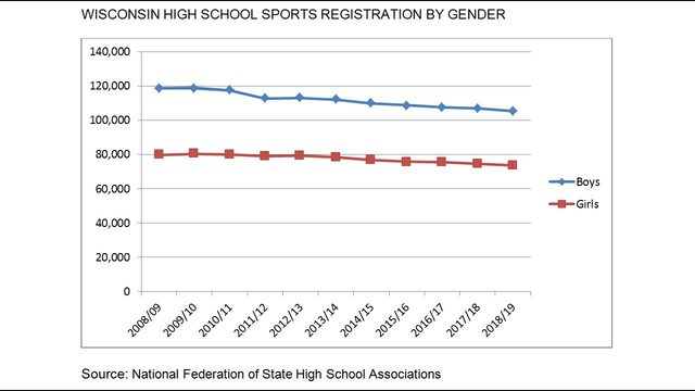 How high school coaches are dealing with drop in registration