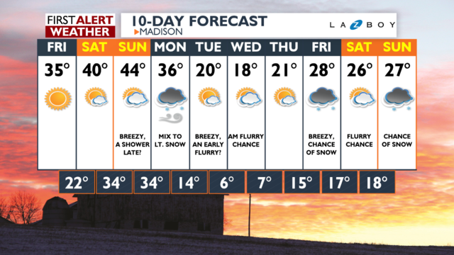 One more mild spell this weekend, then much colder next week with snow chances