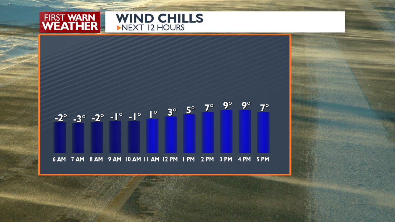 Wind chills today