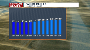 Next 12 Hrs wind chill
