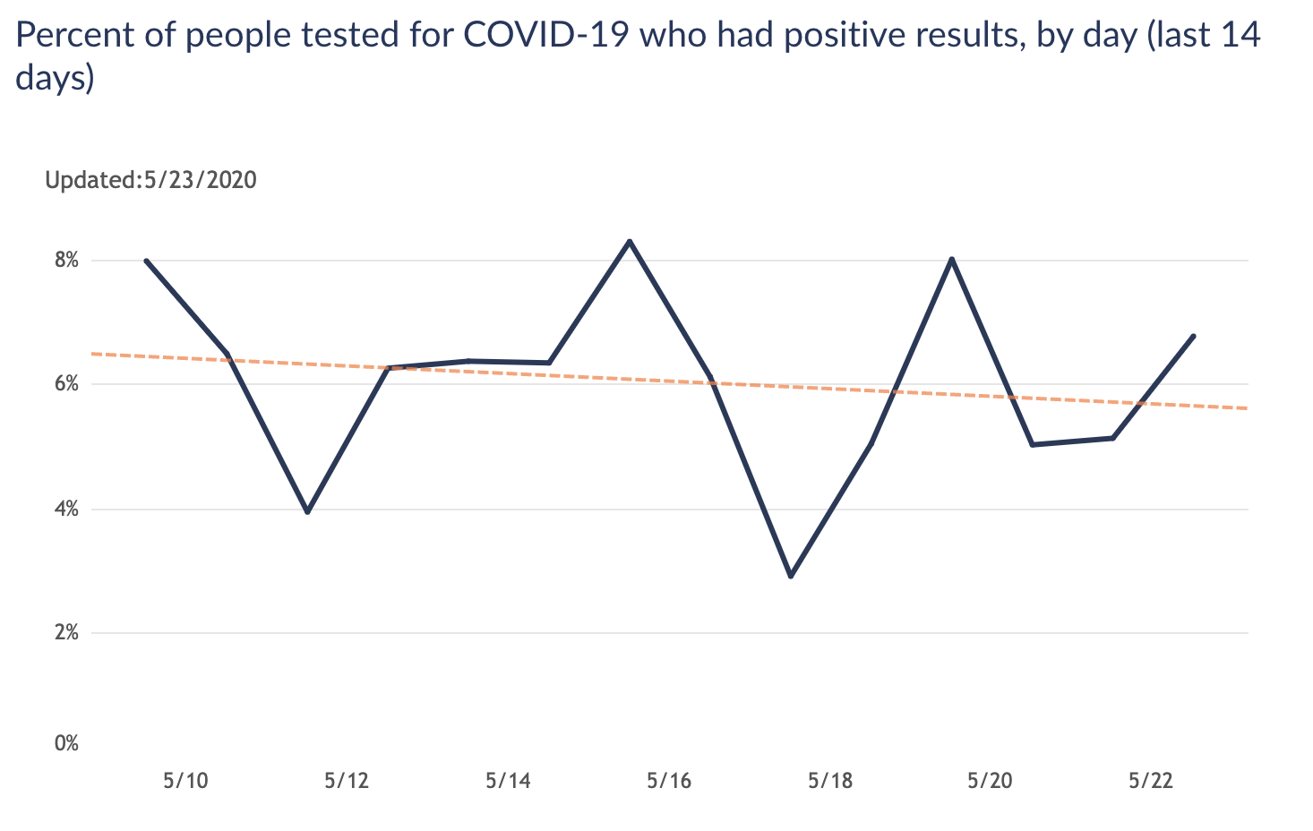 A graph that has the percent of people of tested for COVID-19