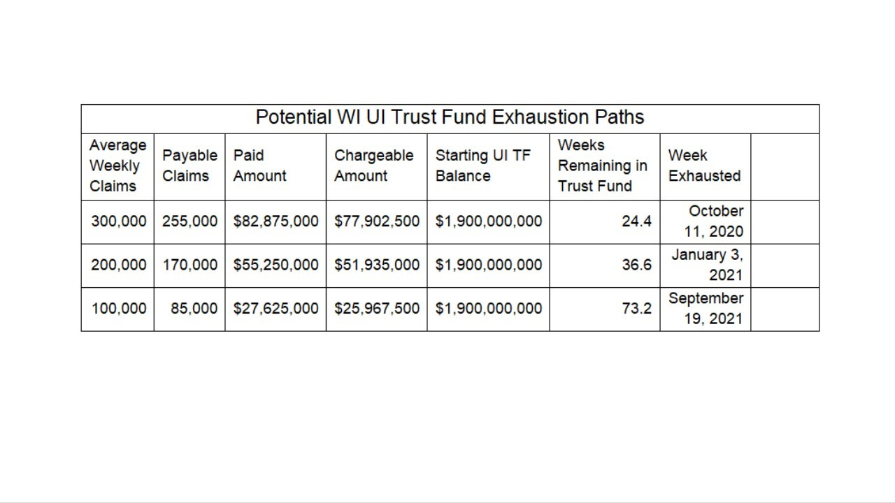 Potential Wi Ui Trust Fund Exhaustion Paths Chart From Dwd 1280