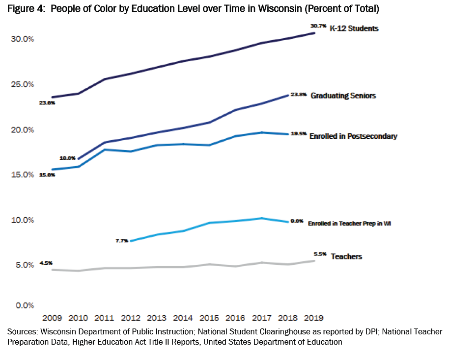 People Of Color By Education Level Over Time In Wisconsin (percent Of Total)