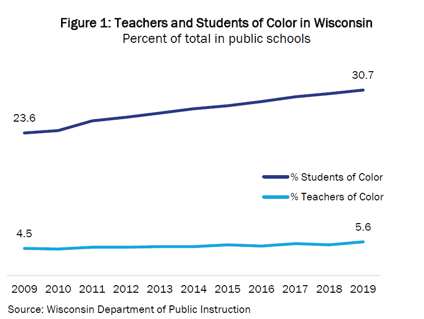 Teachers And Students Of Color In Wisconsin