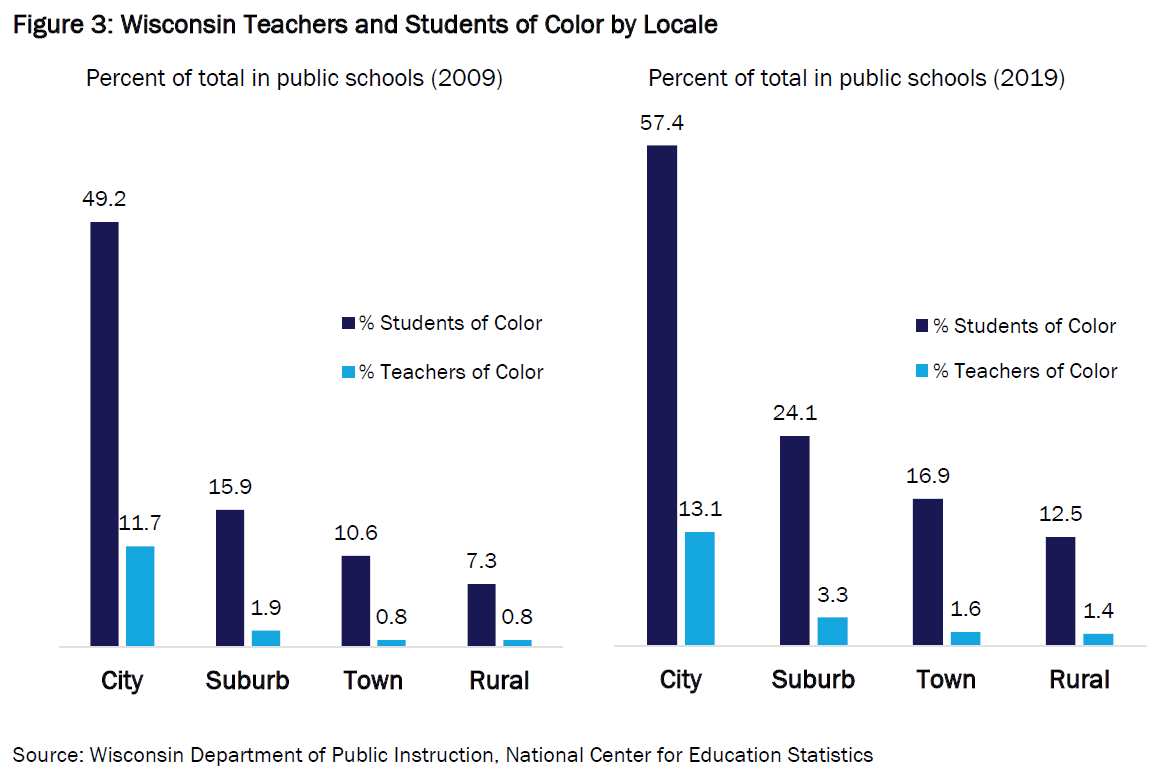 Wisconsin Teachers And Students Of Color By Locale