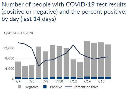 Number Of Positive Covid 19 Cases Per Day