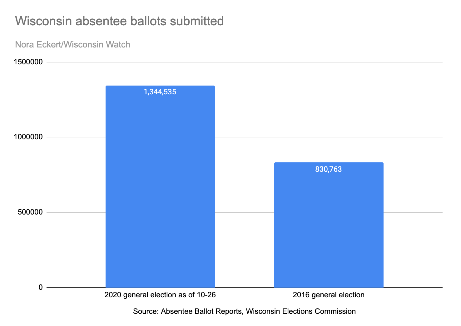 Ballots Submitted Chart