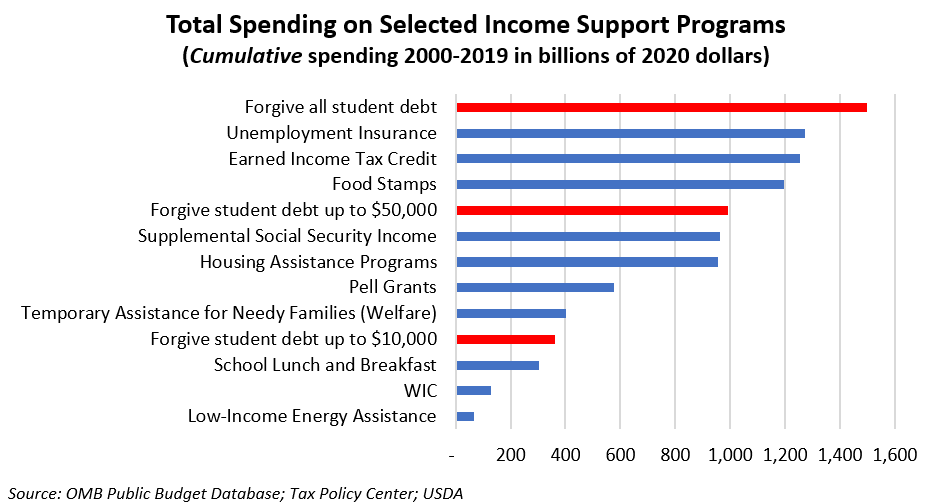 Total Spending On Selected Income Support Programs 1