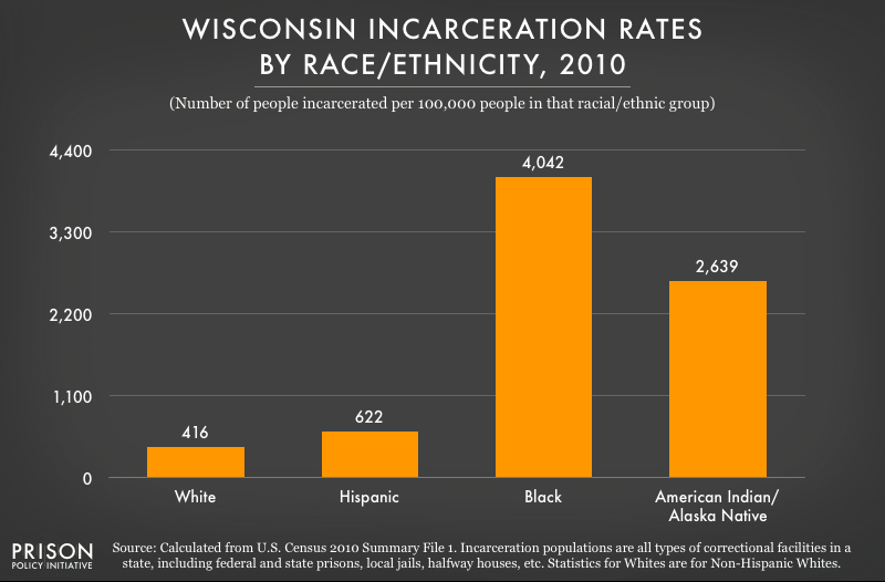 Wi Rates 2010
