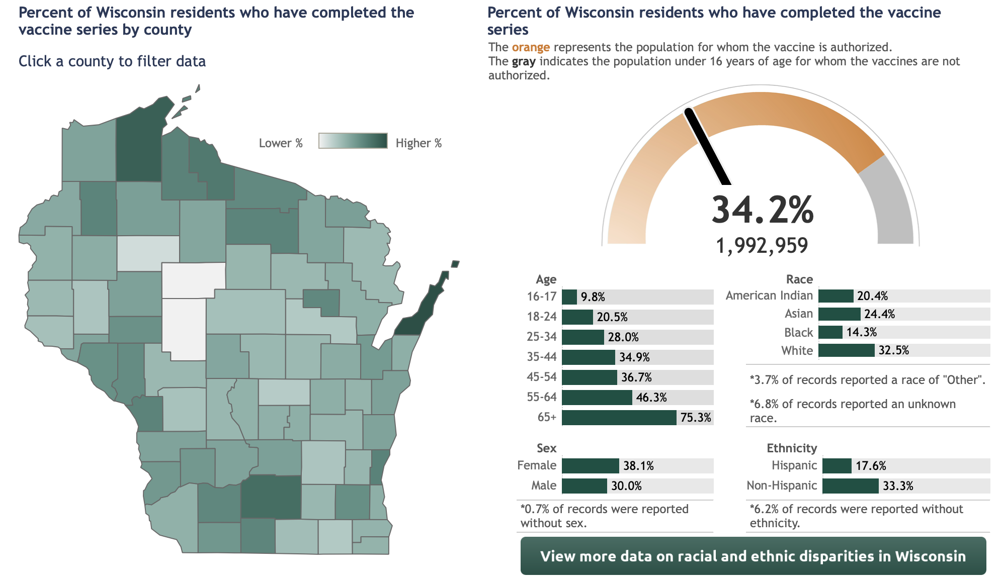 34.2% of all wisconsinites are fully vaccinated