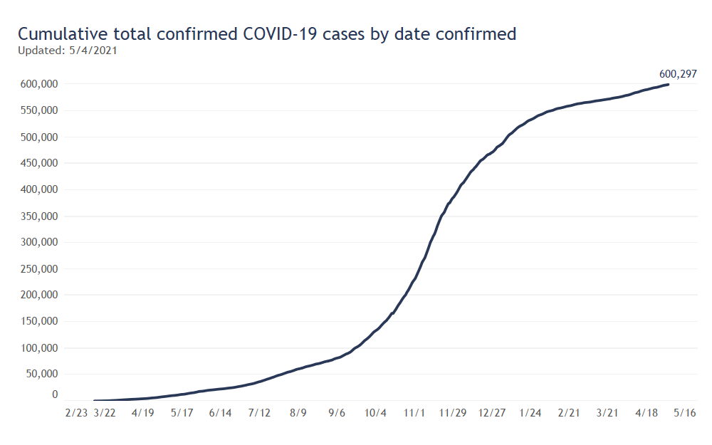 Cumulative Cases By Day