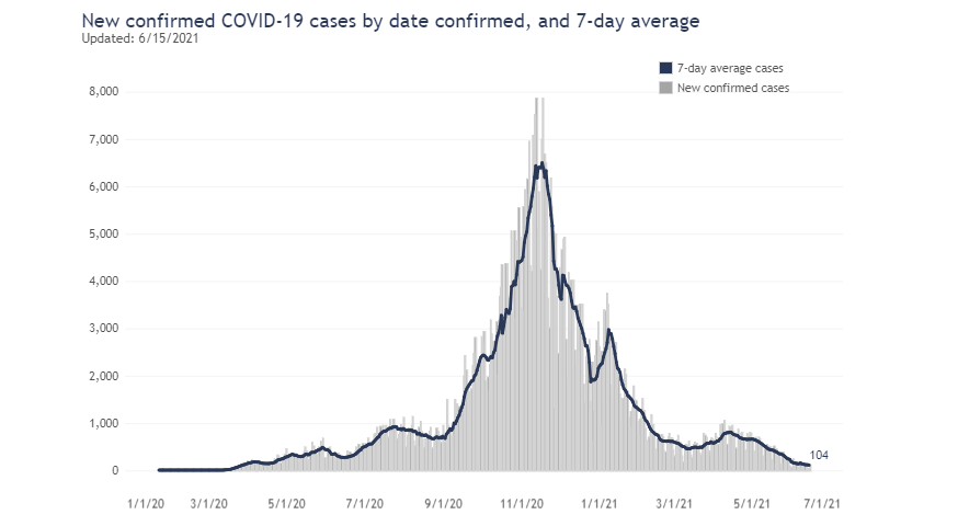 Seven Day Average For New Confirmed Covid Cases By Date As Of June 15