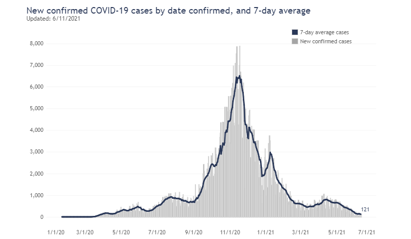 7 Day Average For New Covid Cases As Of June 11