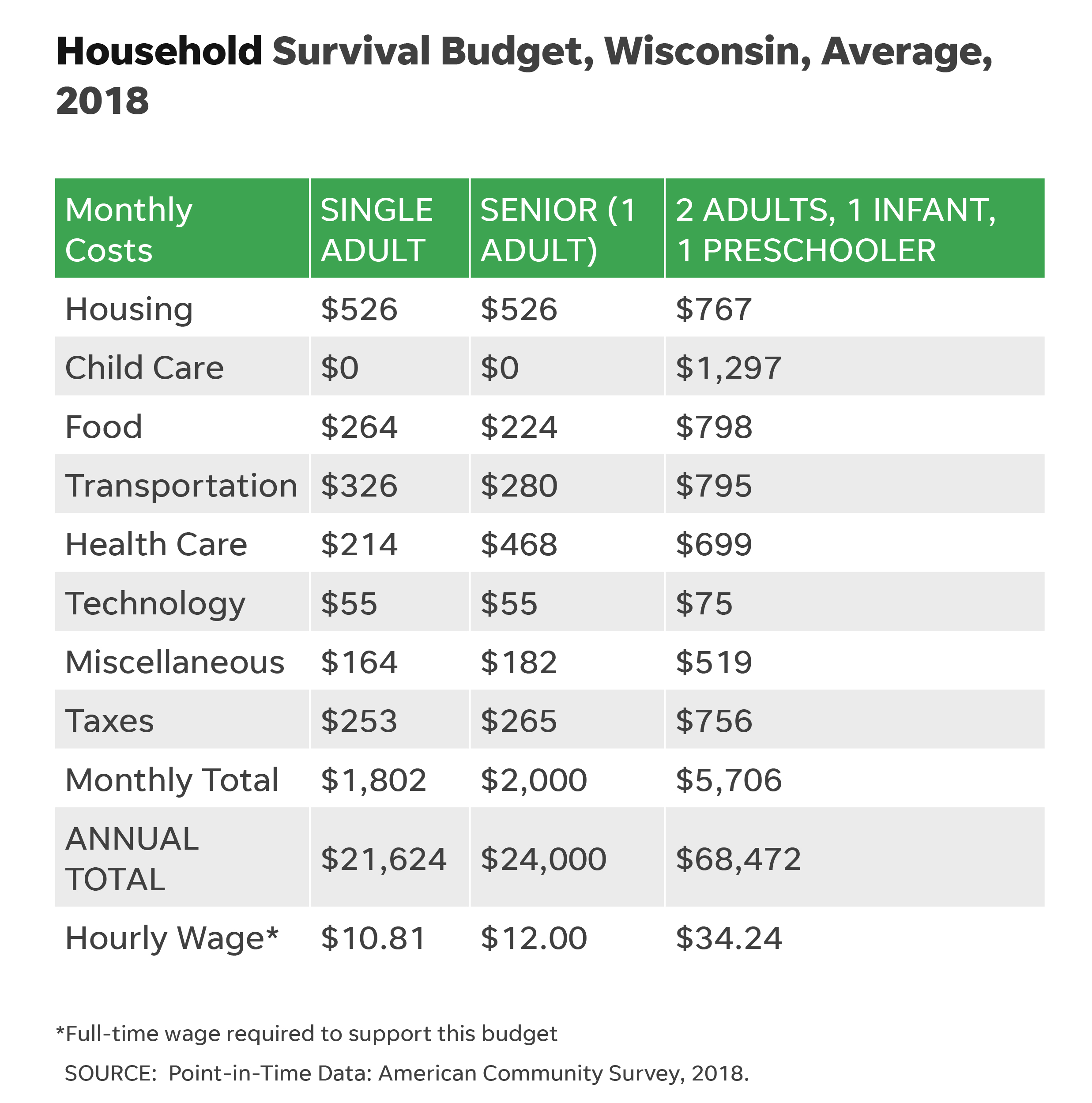 Household Survival Budget Wisconsin Average 2018