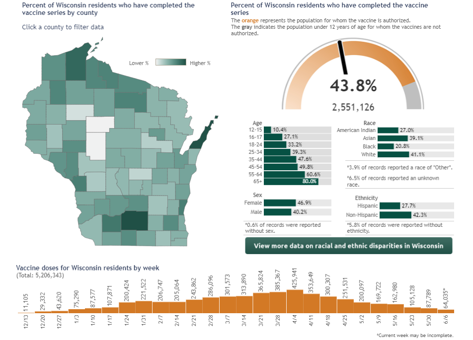 Statewide Vaccination Data As Of June 11