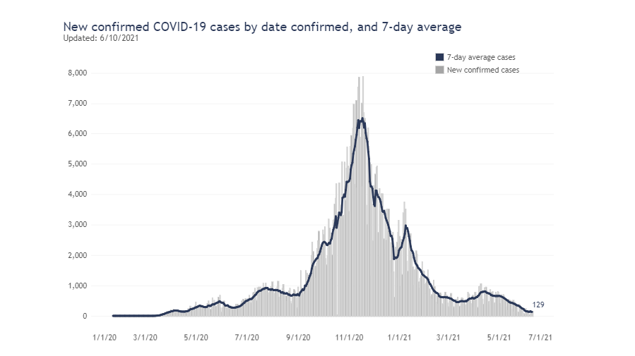 7 Day Average For New Covid Cases As Of June 10