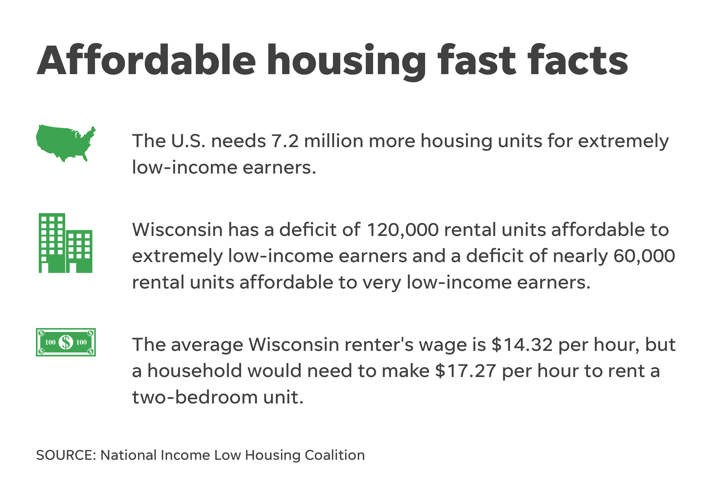Affordable Housing Fast Facts