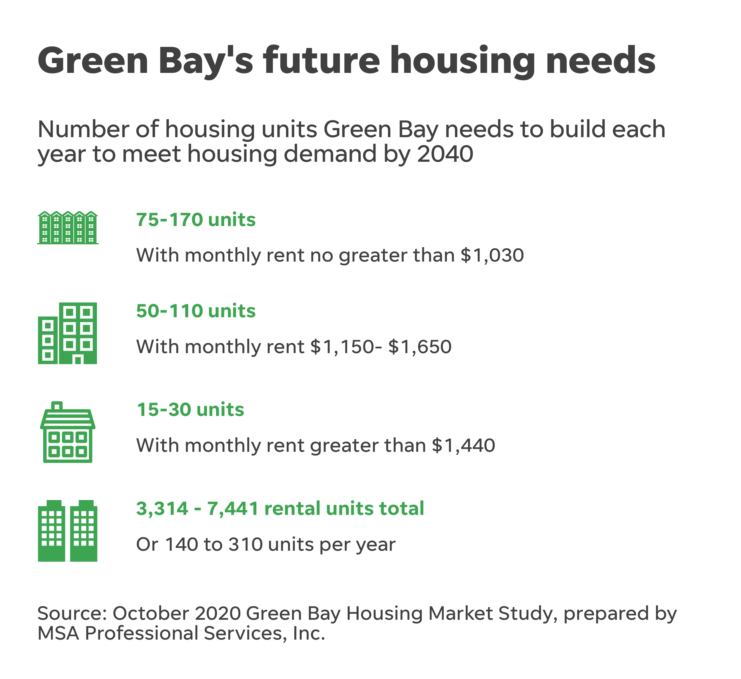 Number Of Housing Units Green Bay Needs To Meet Housing Demand By 2040