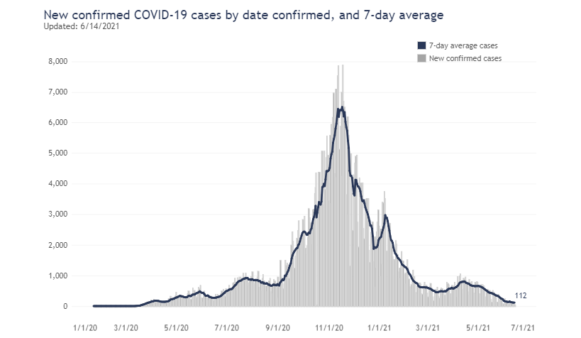 Seven Day Average For New Confirmed Covid Cases By Date As Of June 14