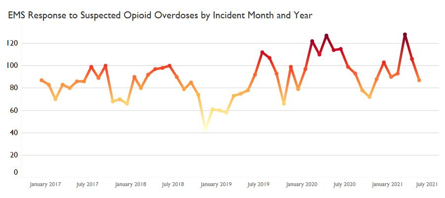 Channel 3 Volume Of Suspected Opioid Overdoses By Month Dcems Visual 2